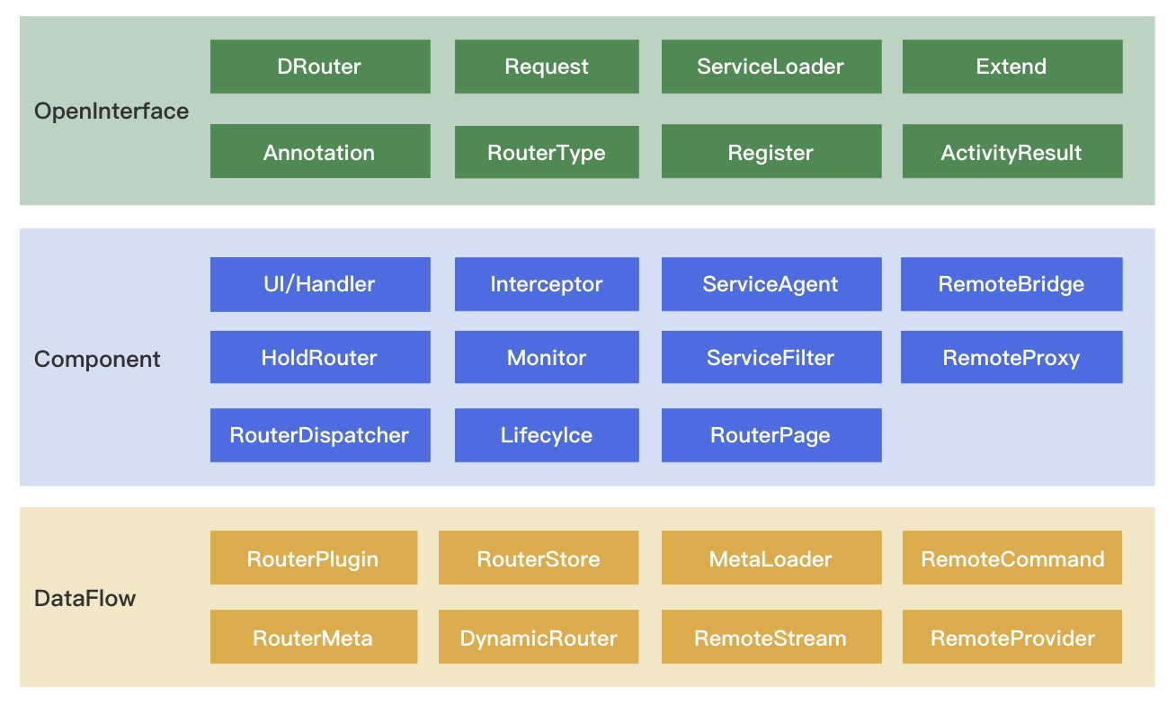 DRouter 架构图